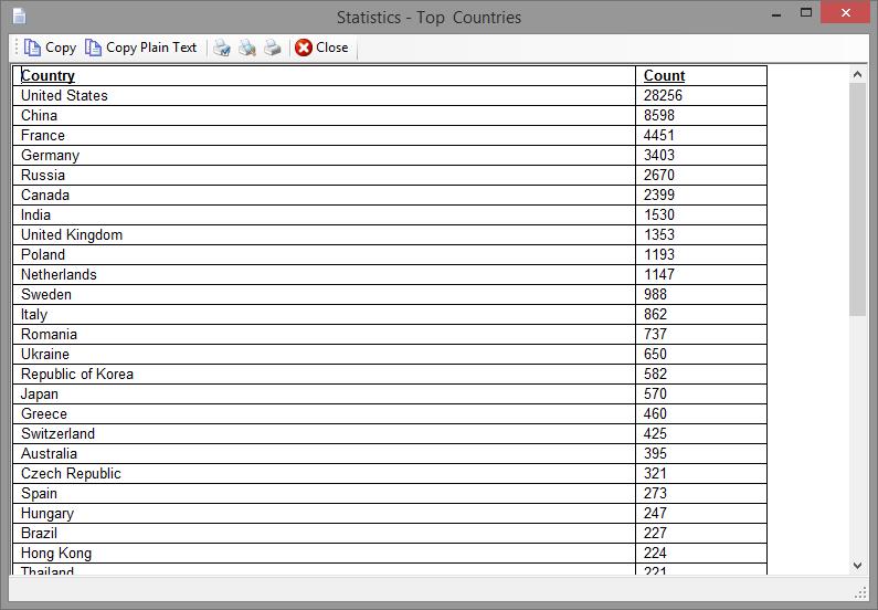 Statistics - Top Countries